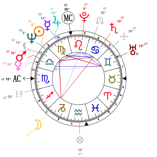 Astrology: Michael Douglas, date of birth: 1944/09/25, Horoscope.