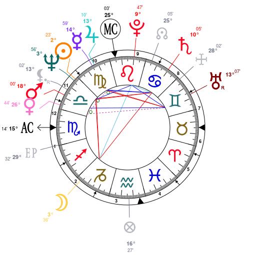 Astrology: Michael Douglas, date of birth: 1944/09/25, Horoscope.