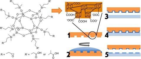 Nanocontact printing stamp material via bi.