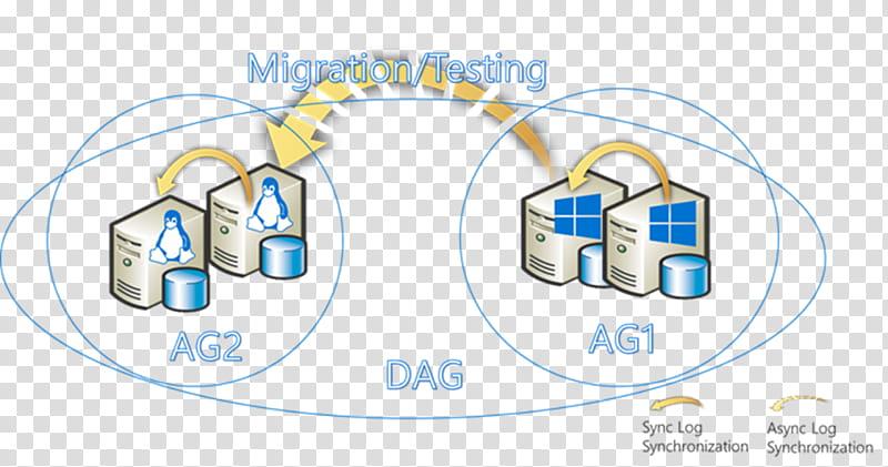 Sql Server Logo, Log Shipping, Database, Linuxha, Microsoft.