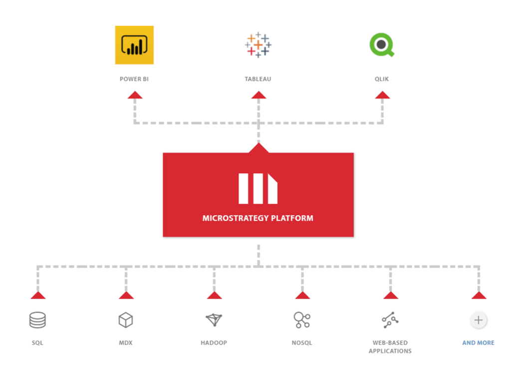MicroStrategy 2019 has a Truly Transformational Capability.