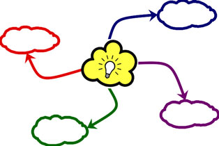 MIND MAP Your Presentation!.