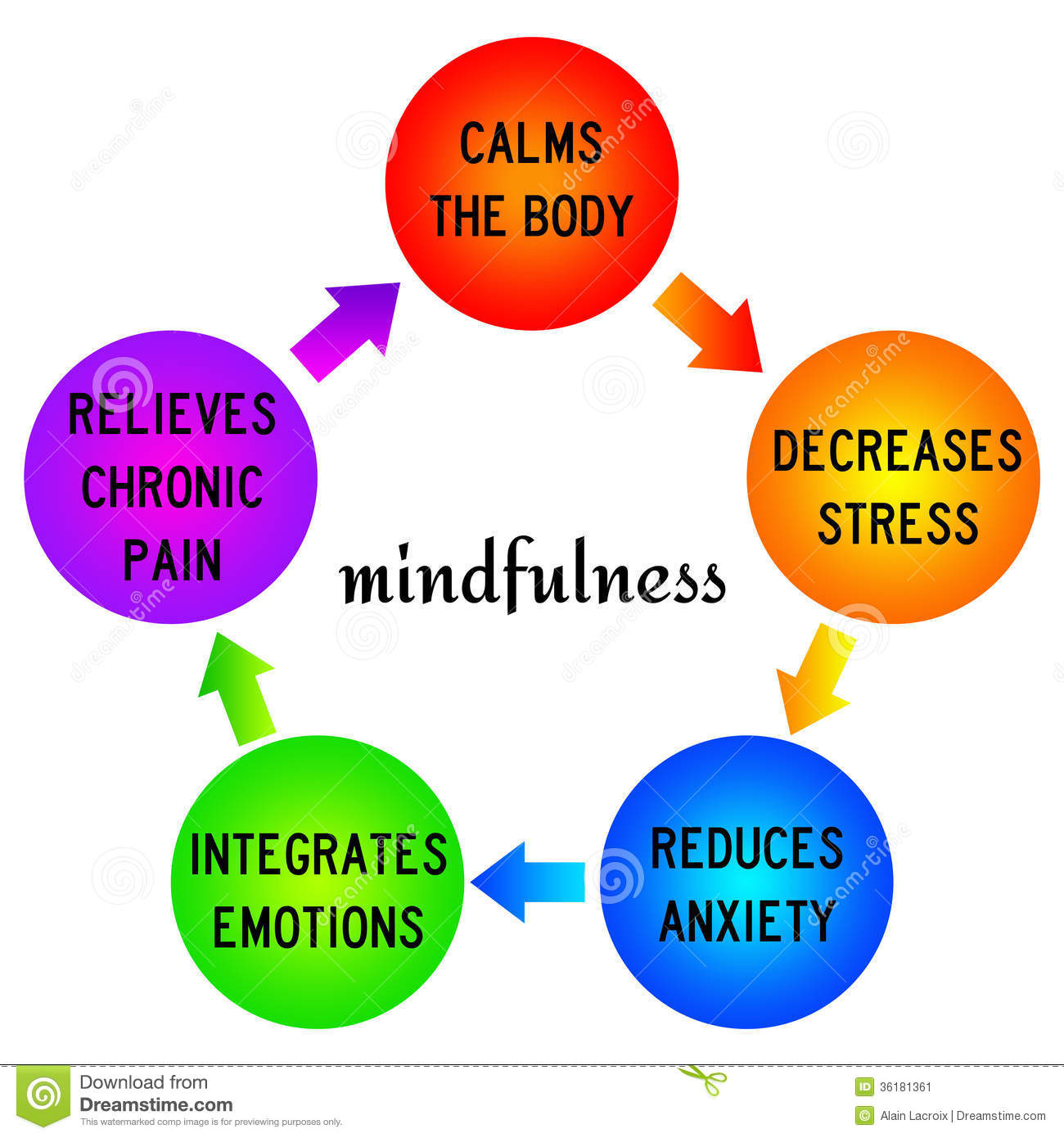 Mindfulness Stock Image.