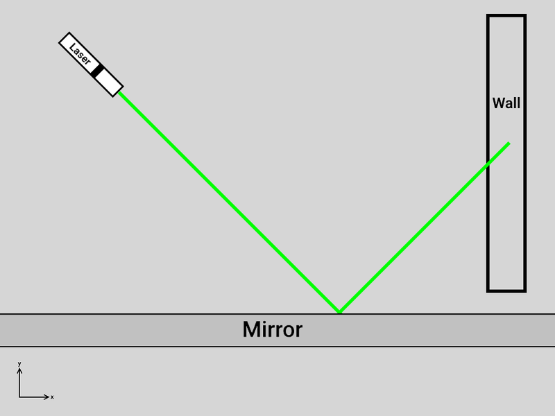 Effects of a moving mirror on a ray of light.