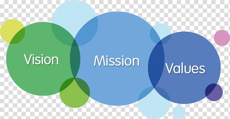 Vision statement Mission statement Business Value.