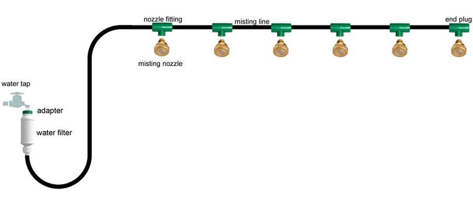 6m Misting System.