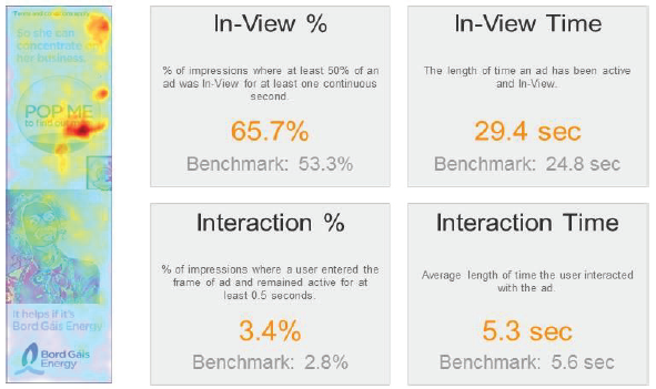 Meaningful measurement beyond the click.