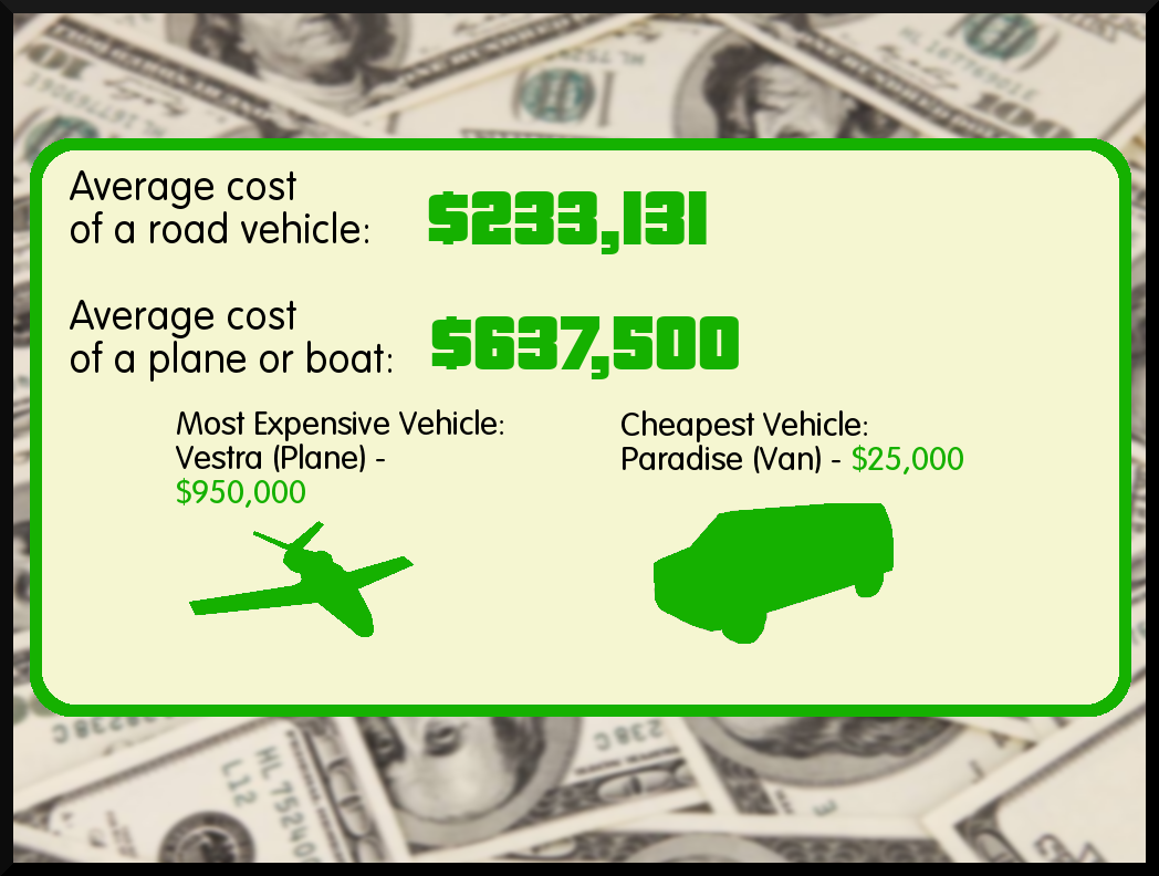 GTA Online Has an Inflation Problem.