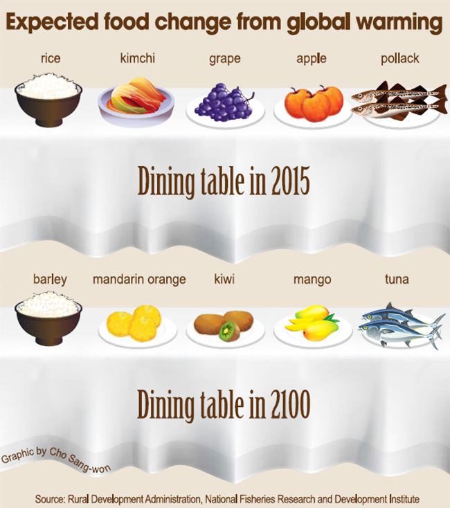 Climate change to change menus on table.