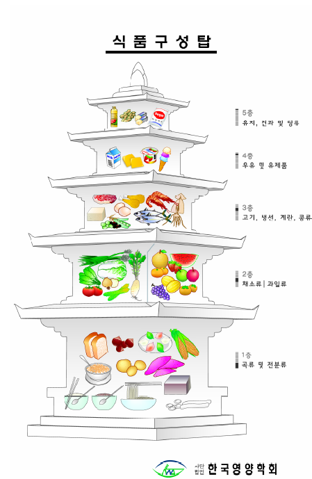 Dietary reference intakes for Koreans (KDRIs) (PDF Download Available).