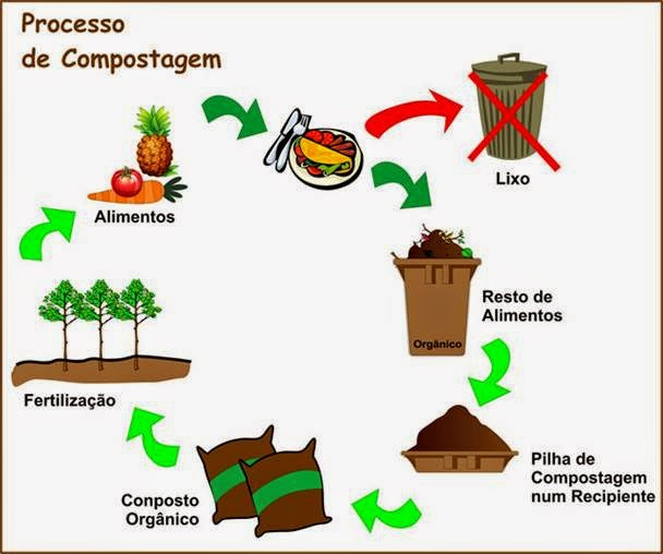 Mosqueiro Pará Brasil: Instalação de Usina de Compostagem em Mosqueiro.