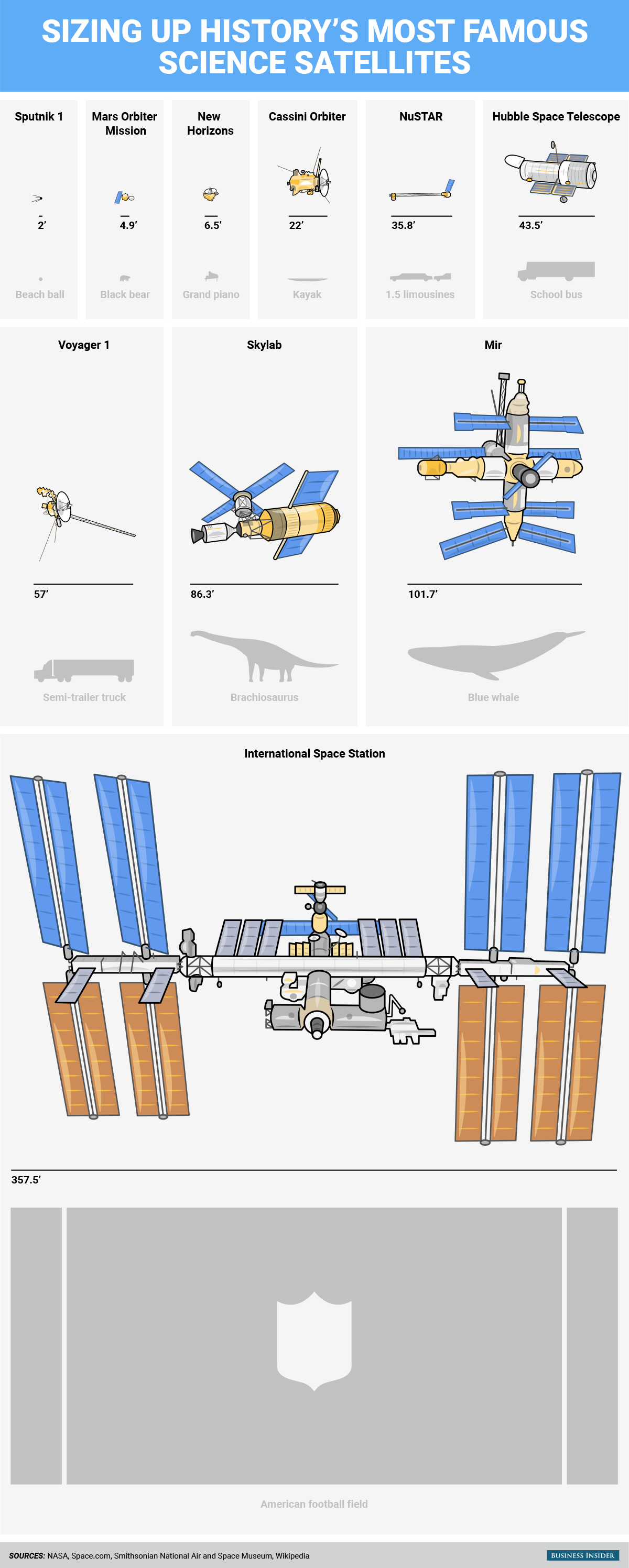Size of famous satellites.
