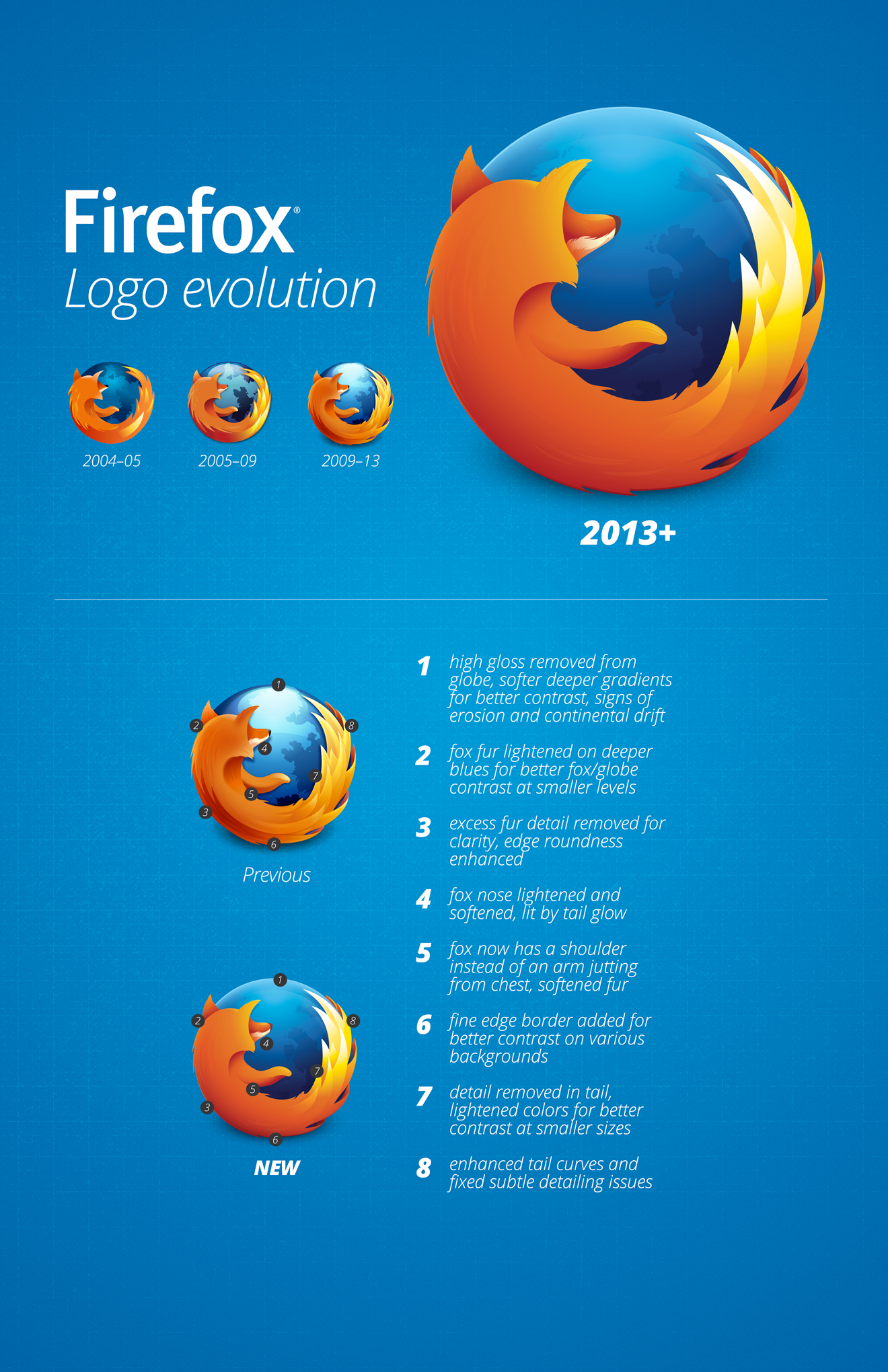 A New Firefox Logo for a New Firefox Era.