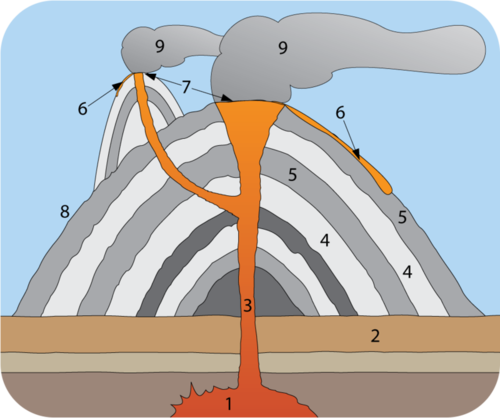 Reading: Types of Volcanoes.