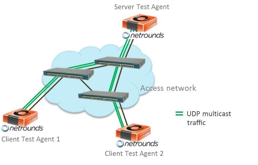 Multicast UDP.