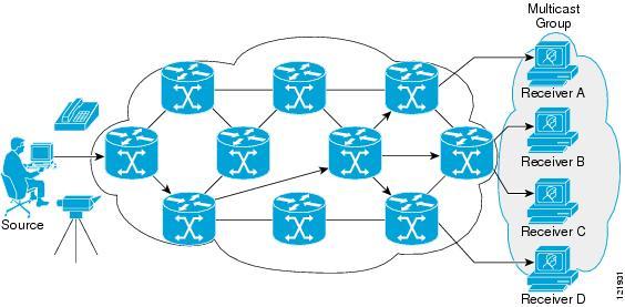 IP Multicast: PIM Configuration Guide, Cisco IOS Release 15M&T.