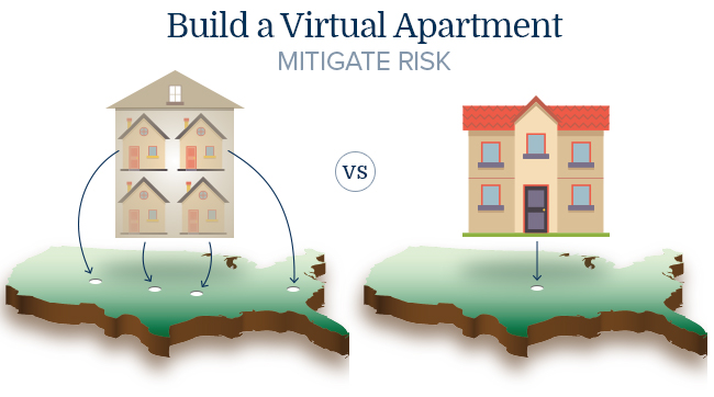 What's A Virtual Apartment? Click Here Hint: It's A $ Maker.