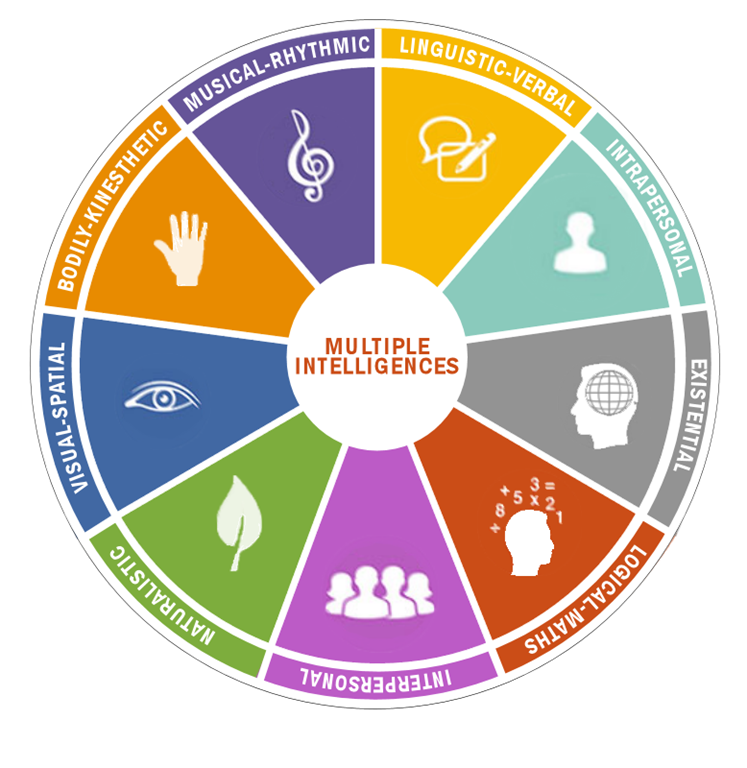 howard gardners theory on multiple intelligence Howard gardner developed the theory of multiple intelligences to challenge the idea that iq tests measure an individual's potential.
