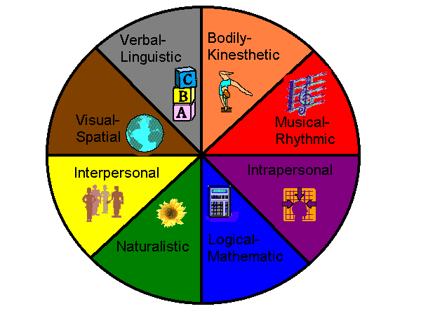 THE THEORY OF MULTIPLE INTELLIGENCES.