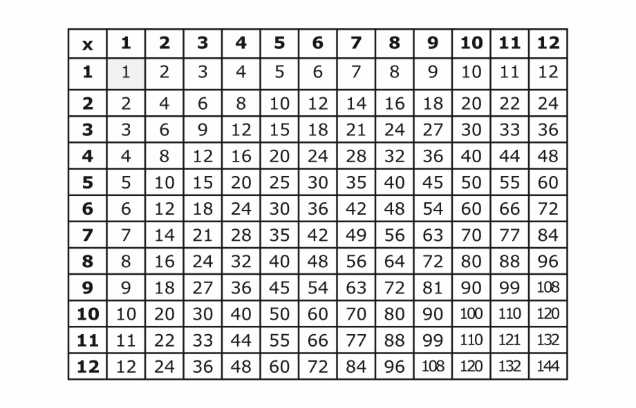 This Is A Multiplication Table To Learn Facts From.