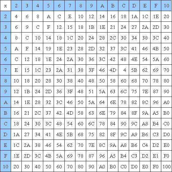 File:Hexidecimal Multiplication Table.png.