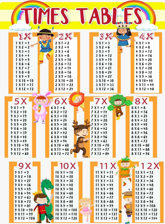 Orange Rainbow Multiplication Table, Vector Material.