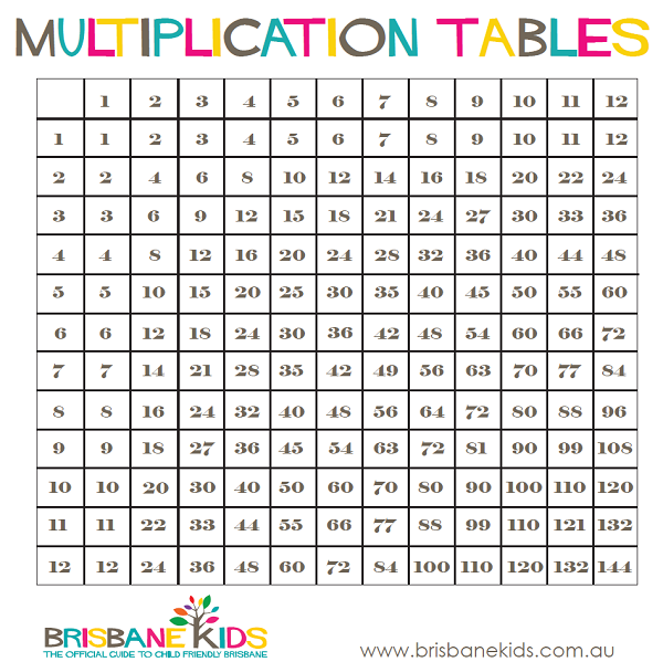 Download Free png Multiplication Table.