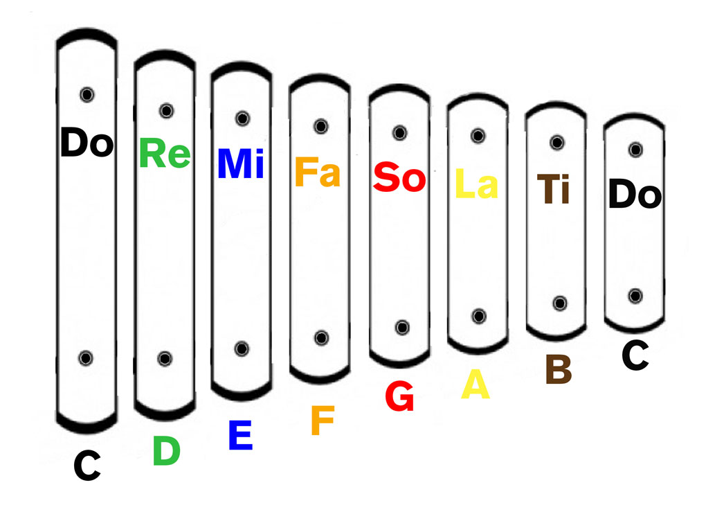Music theory clipart.