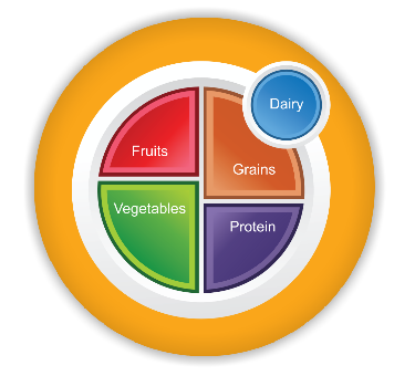 Free MyPlate Nutrition Cliparts, Download Free Clip Art.