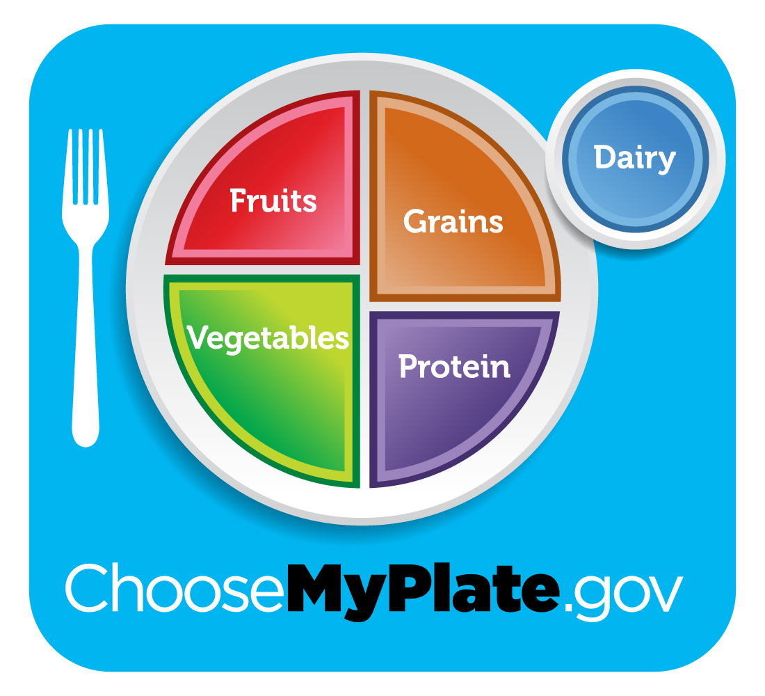 MyPlate Graphic Resources.