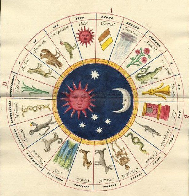 1000+ images about Astronomy & Astrology on Pinterest.