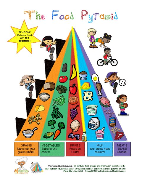 MyPyramid Food Group Learning Sheet.
