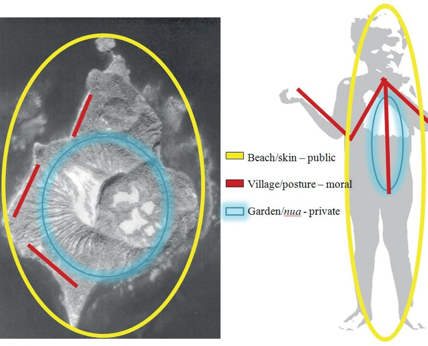 1 Mapping intimacy Source: Author's figure, overlaid on.