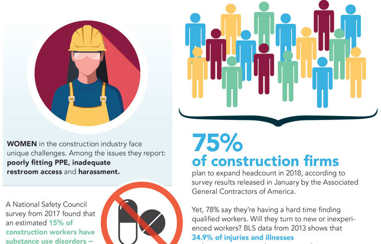 Safety Snapshot: Construction.