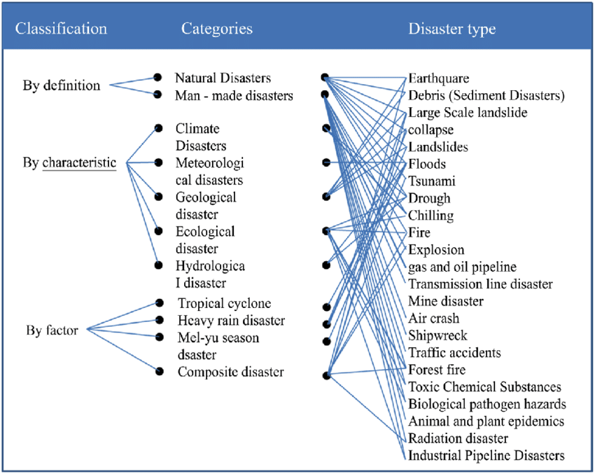 Types Of Disaster Pdf.