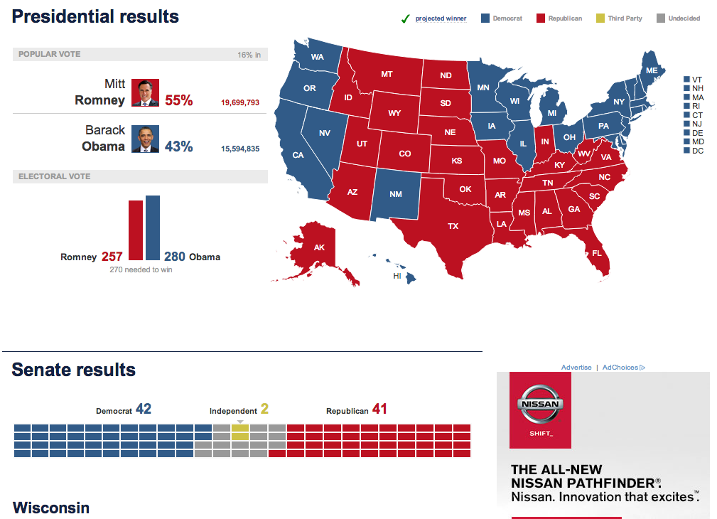 Early election results, via NBC.