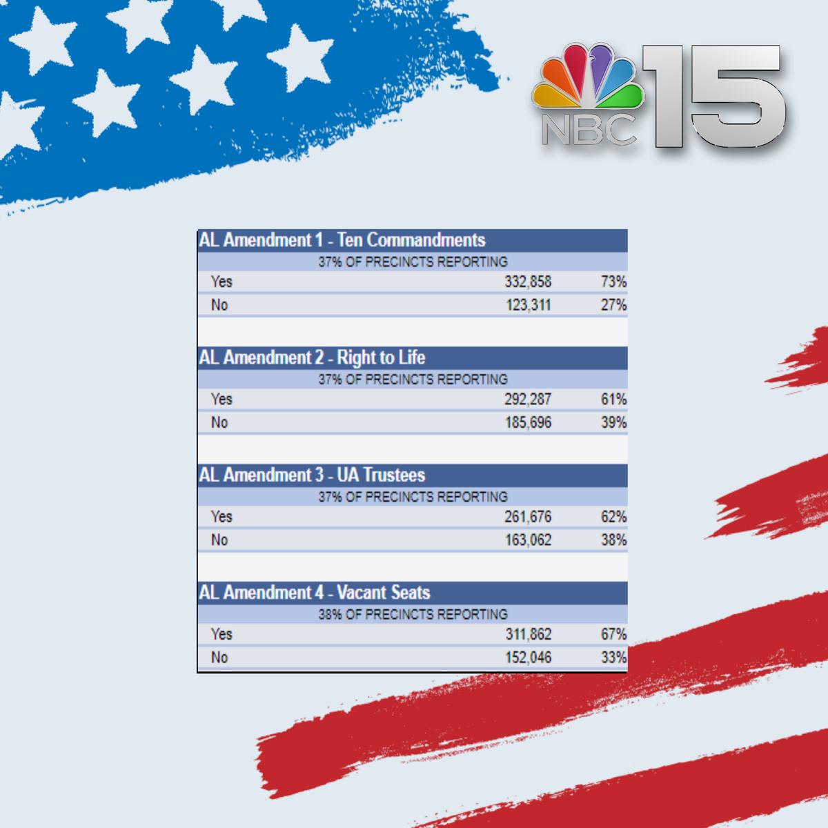NBC 15 News on Twitter:
