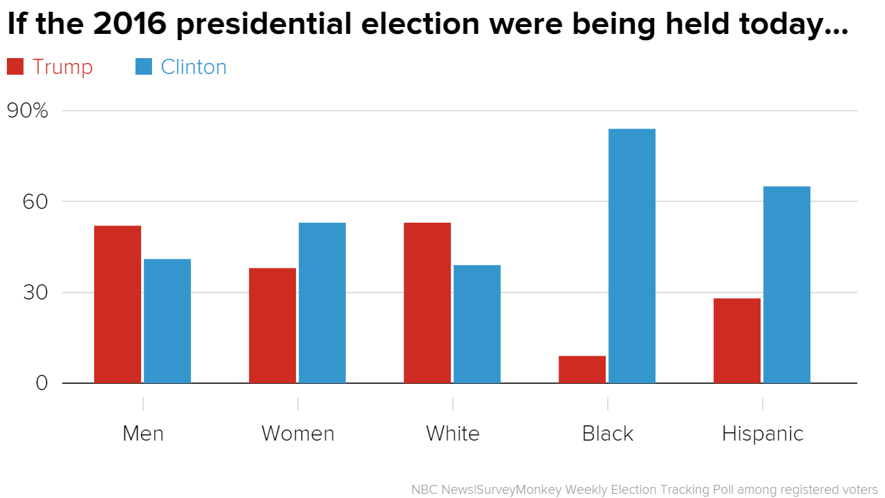 Hillary Clinton Holds Slim National Lead Over Donald Trump.