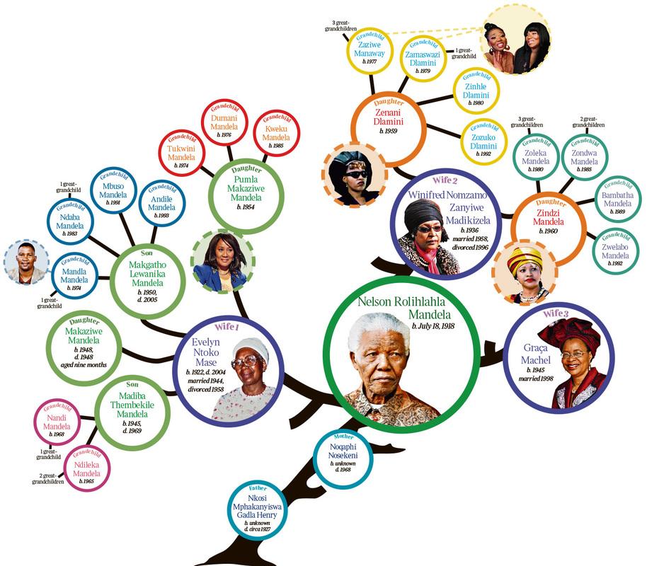 Nelson Rolihlahla Mandela.