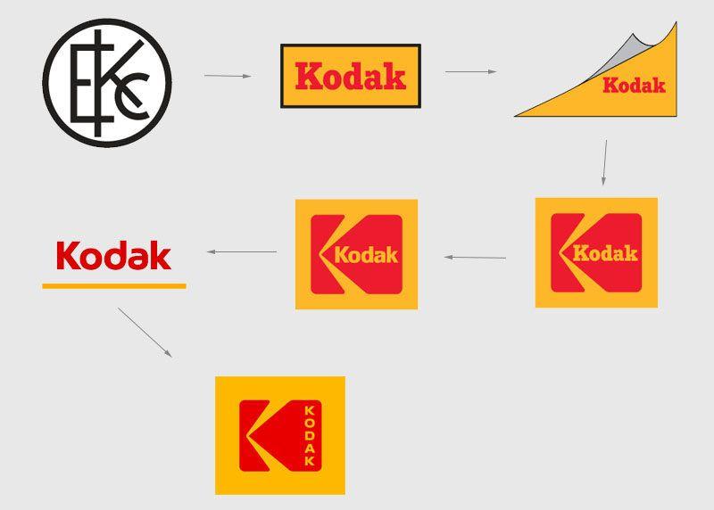 Kodak\'s New Logo is a Return to the Classic 1970s Logo.