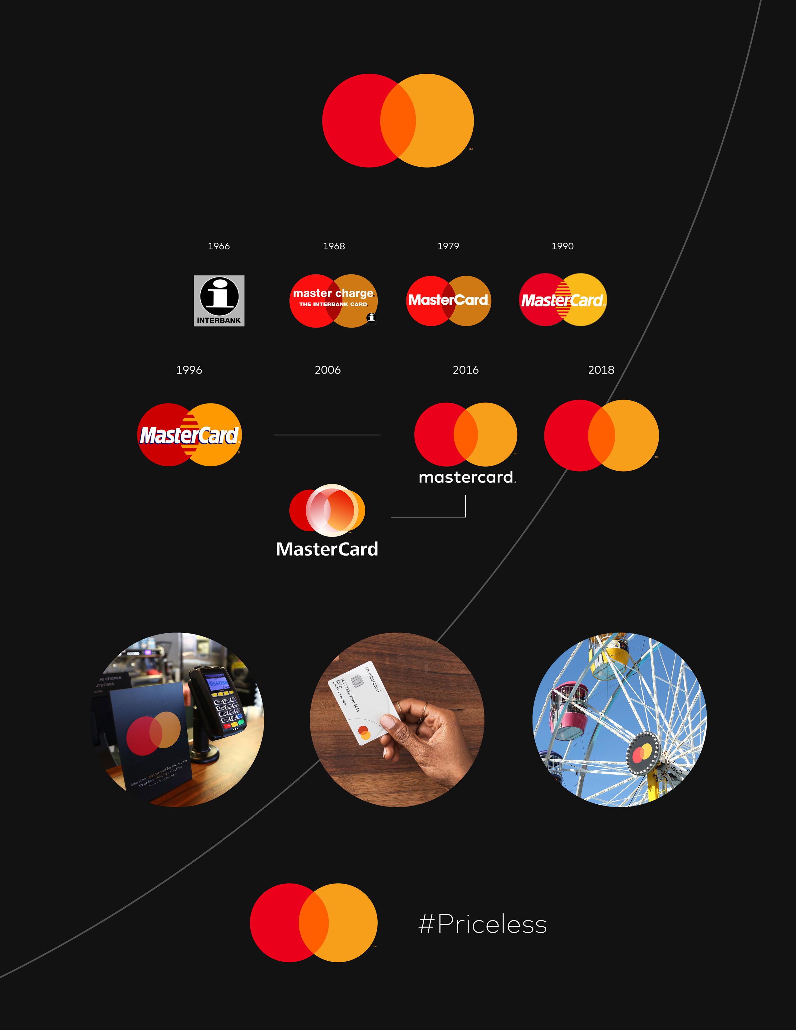 Mastercard Evolves Its Brand Mark by Dropping its Name.