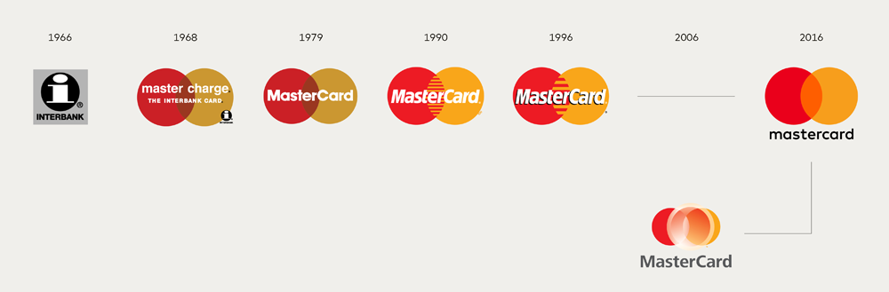 Brand New: New Logo and Identity for MasterCard by Pentagram.