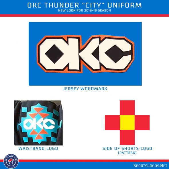 """New OKC Thunder """"City"""" Uniform Posted A Little Too Early."""