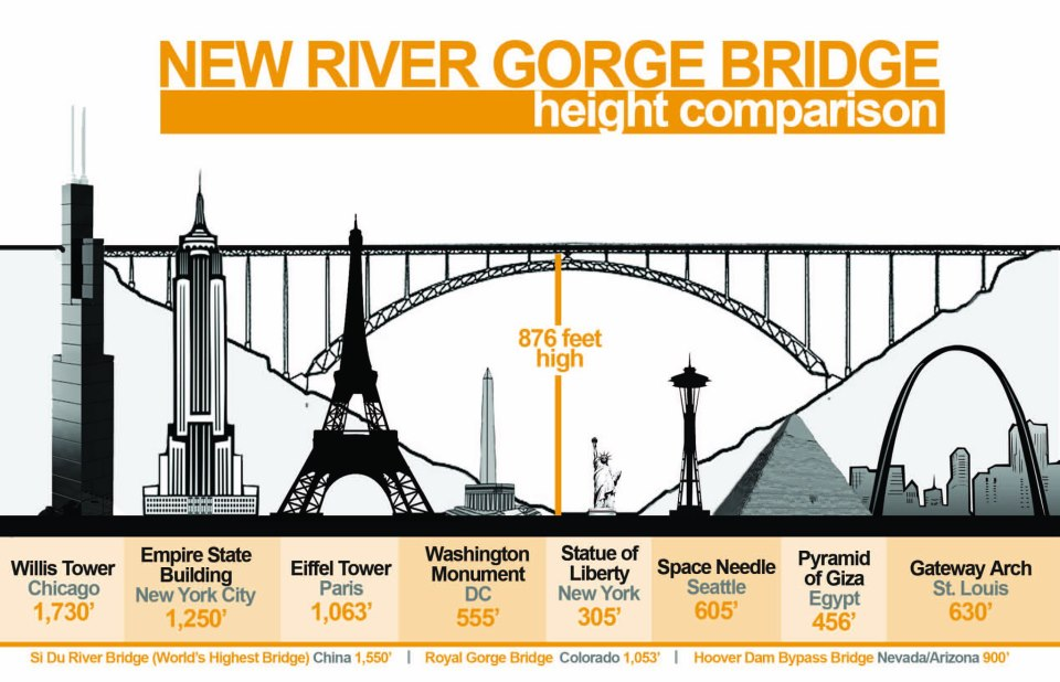 1000+ images about New River Gorge Bridge on Pinterest.