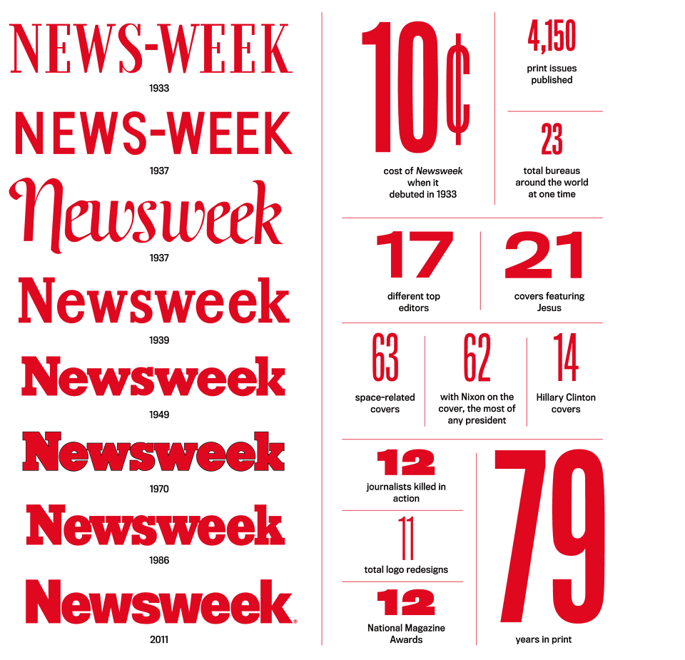 Newsweek logos and facts, 1933.