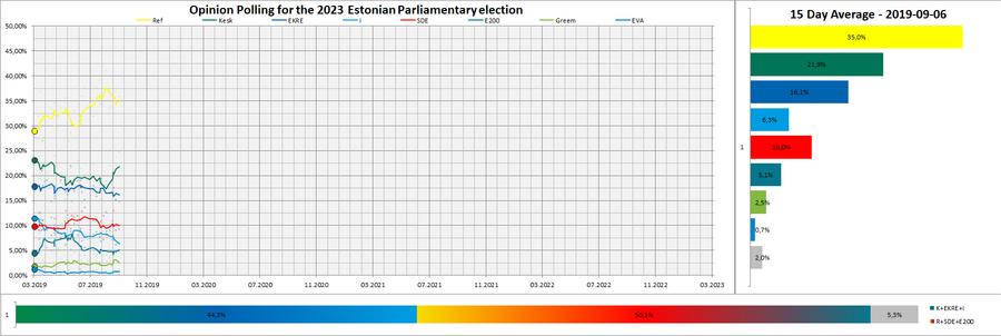 Next Estonian parliamentary election.