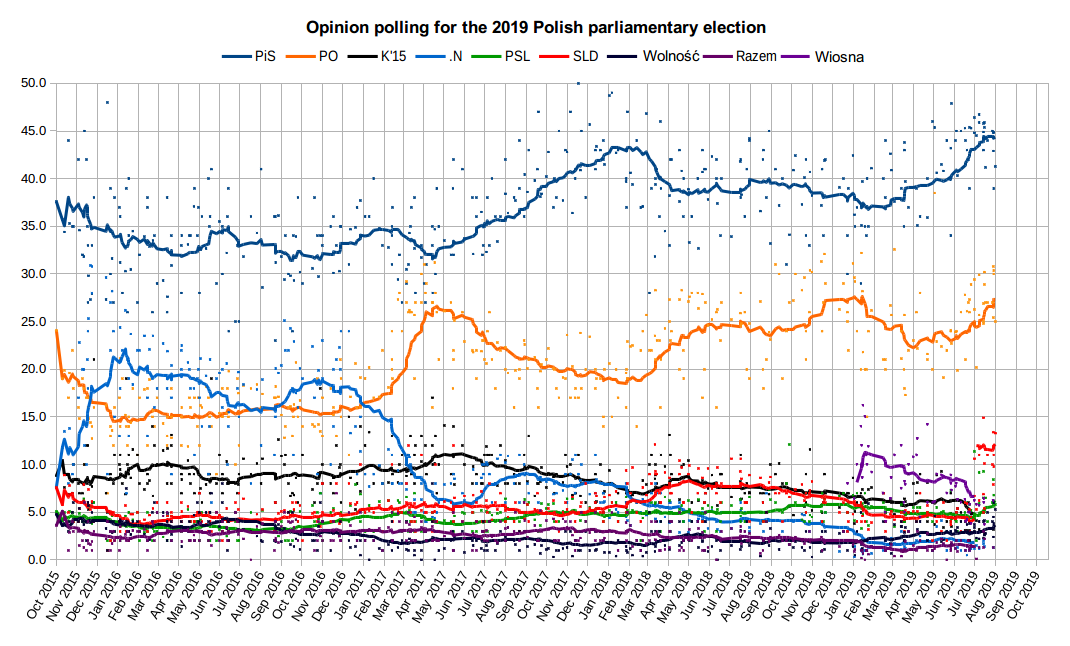 Opinion polling for the 2019 Polish parliamentary election.