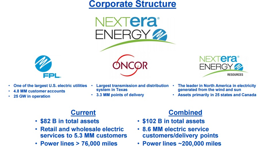 Flipboard: NextEra Energy (NEE): A Fast.