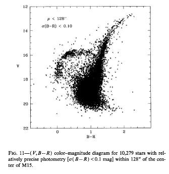 GGCs database: globular cluster NGC 7078.