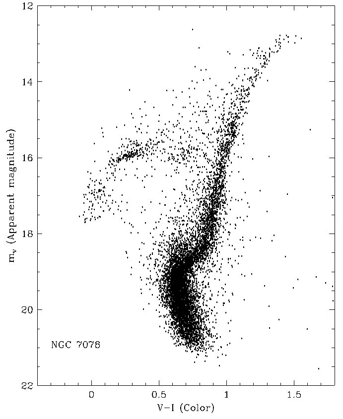 Globular Cluster Data.